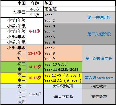 uk-china-edu-comparison